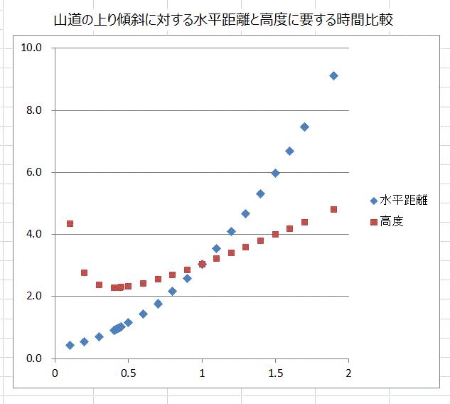 高度と時間2(+傾斜).png